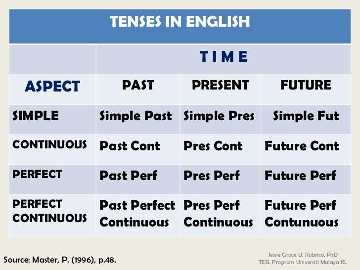 tense system in english pdf
