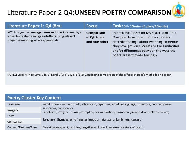 comparing unseen Specification at a glance section b: unseen poetry: compulsory essay question on two unseen poems (25 marks) section c: comparing texts.