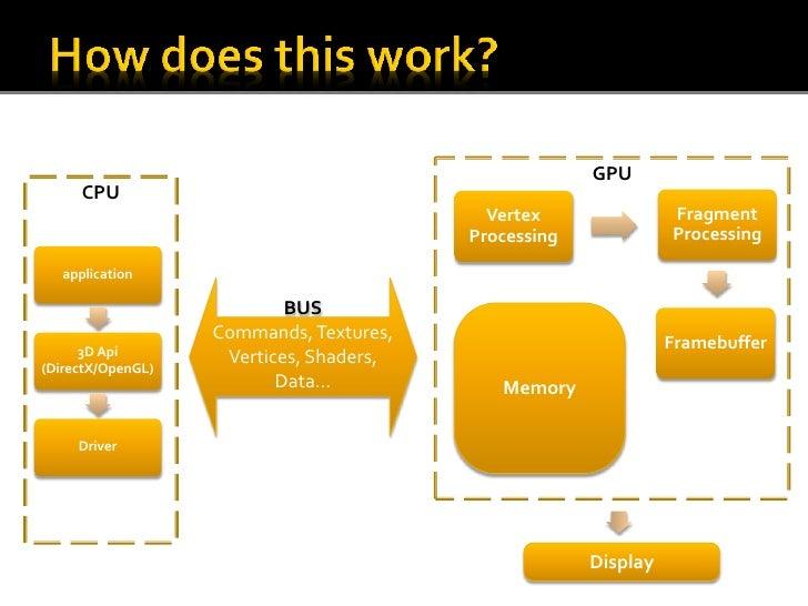 how to use gpu shared memory