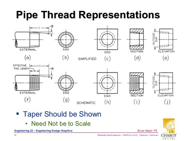 Pipe Thread Callouts Related Keywords & Suggestions - Pipe