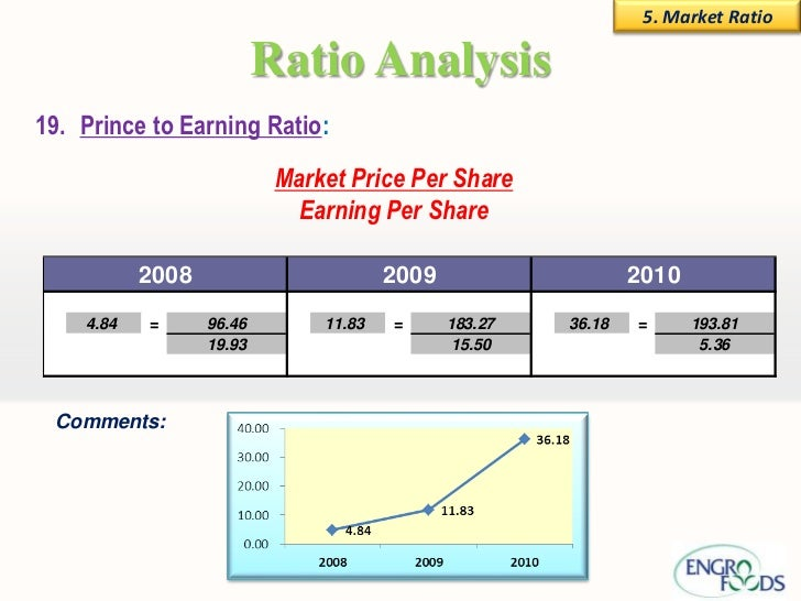 ratio and discussion question Introduction to the price-to-earnings ratio  so let's think about the price to earnings ratio of the company in question,  we can have a discussion on why a.