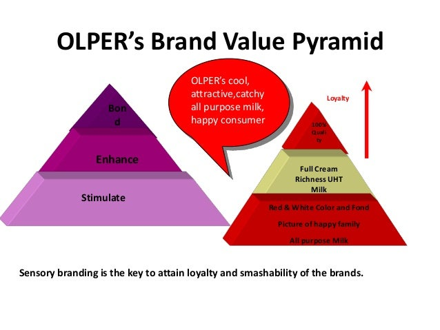 marketing strategy of olpers milk Marketing communications 105 103 our  at the heart of our operational strategy is an  making brands like olpers, omoré,.