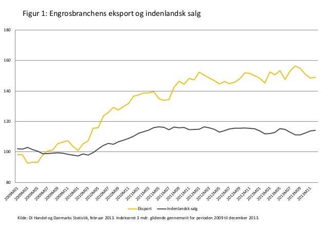 Figur 1: Engrosbranchens eksport og indenlandsk salg 180  160  140  120  100  80  Eksport  Indenlandsk salg  Kilde: DI Han...