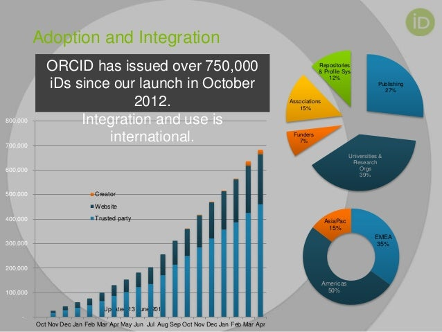 Adoption and Integration Updated 13 June 2014 Publishing 27% Universities & Research Orgs 39% Funders 7% Associations 15% ...