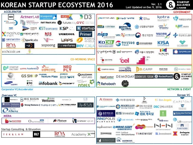 ACCELERATOR CO-WORKING SPACE Korean VC Corporate VC/Accelerator Overseas VC GOVERNMENT NETWORK & EVENT MEDIA Startup Consu...