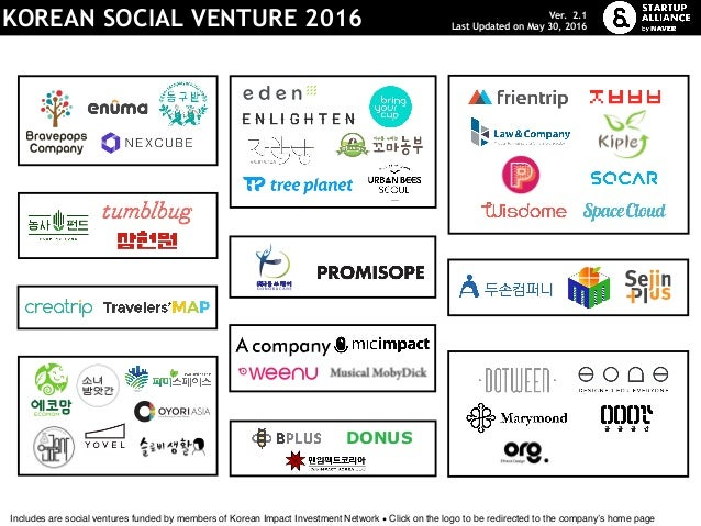 Sharing Economy / PlatformEnvironment / Energy Crowdfunding Contents Travel Education Food Social Finance Manufacturing He...