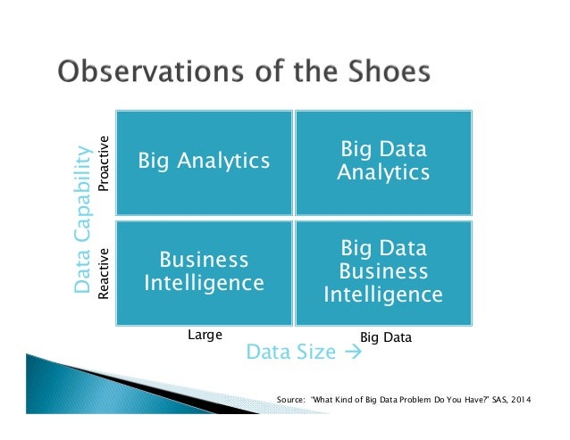 Why are data information business intelligence and knowledge important to apple