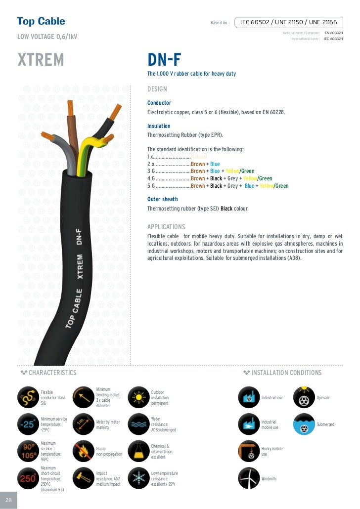 Cable mm2 to diameter best cable 2017 awg to mm2 table square mm wire gauge conversion selecting the proper size welding cables greentooth Images