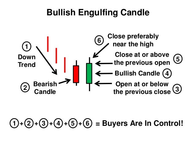 Candle trading strategies