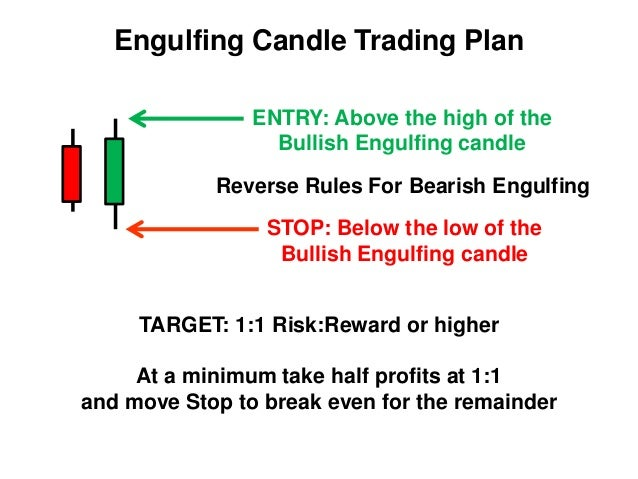 Engulfing pattern trading system