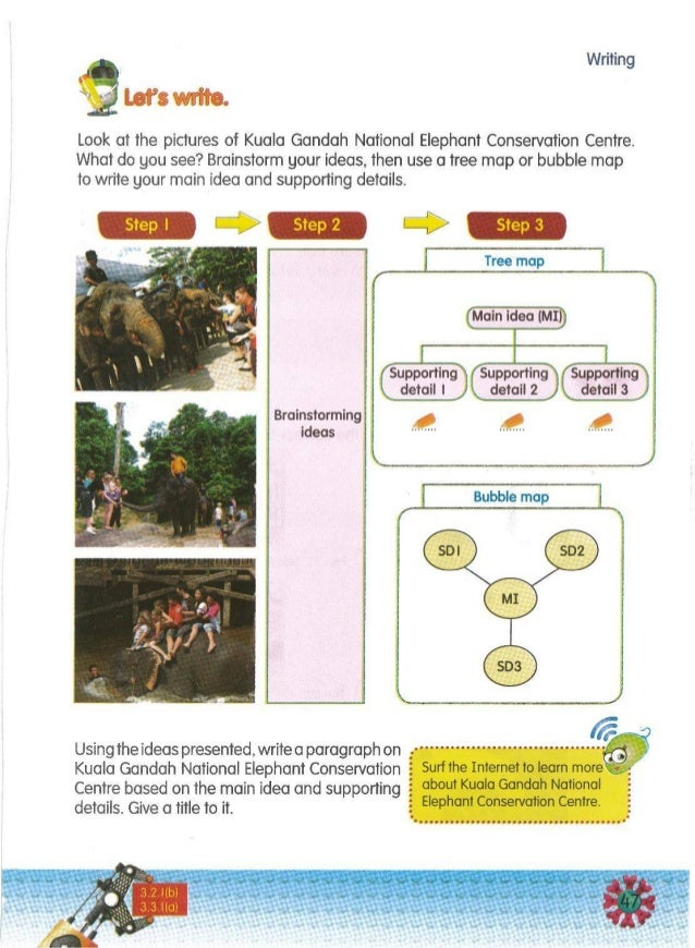 eUsing the ideas presented, write a paragraph on :·· ••·· ··· •·••·• •·· ••· •· ·••• ··• ••• •·· • .,. Kuala Gandah Nation...