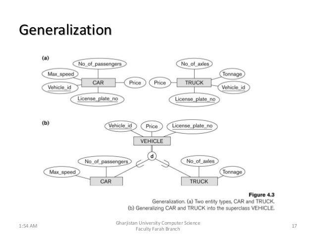 enhanced entity relationship model pdf