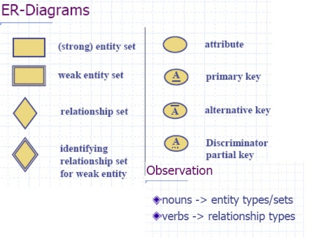 Er Diagram Alternative Relationships Block And Schematic Diagrams