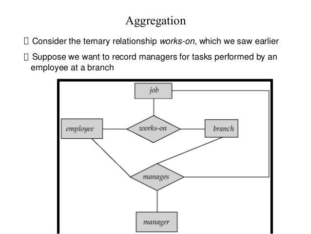 Enhanced E-R diagram