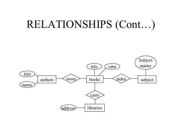 Book Author Er Diagram Block And Schematic Diagrams