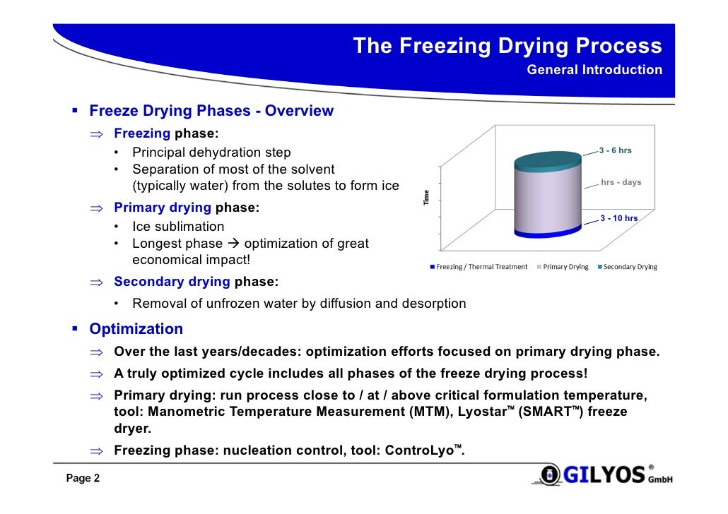 Enhanced Process / Product Understanding and Control in Freeze Drying…