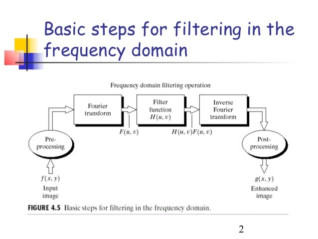 frequency domain in image processing pdf