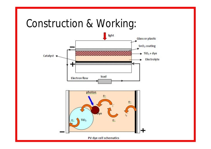 Enhancement In The Efficiency Of Solar Cells Final Ppt