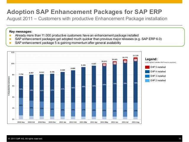 Enhancement Packages For Sap Erp What S New In Logistics