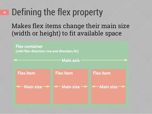 Defining the flex property flex-grow how much flex item will grow relative to other items if extra space is available (pro...