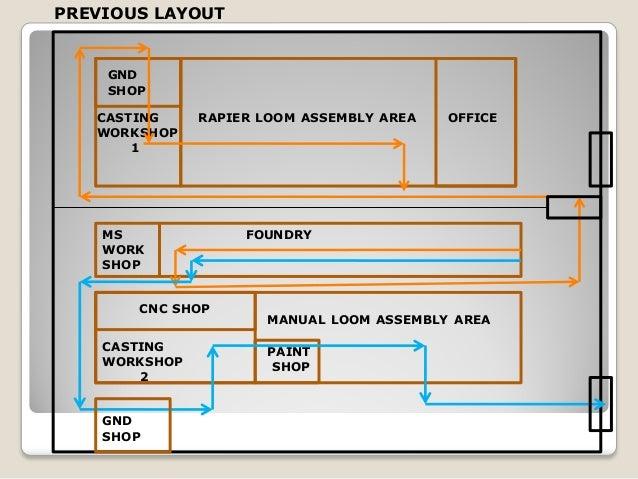 Inventory management case study