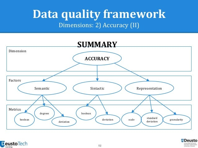 data quality framework