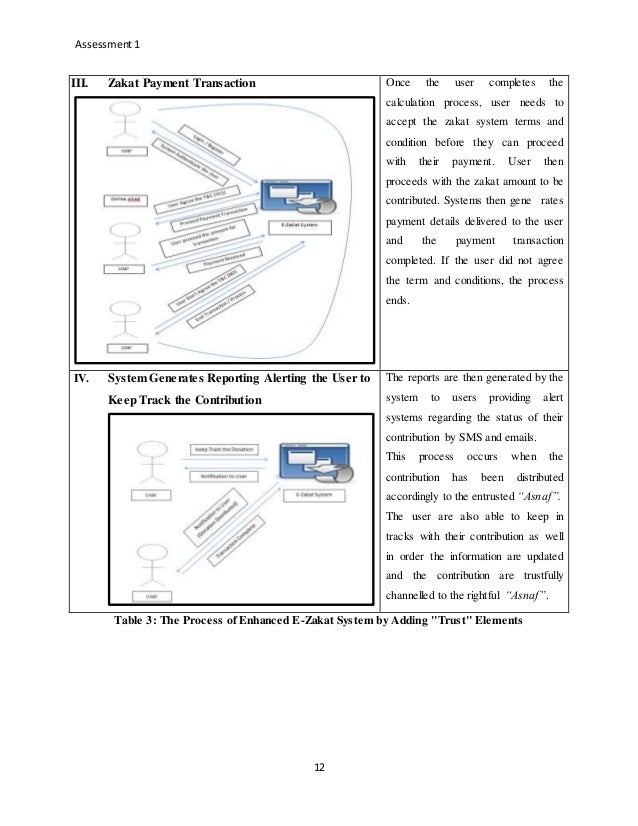 Enhancing functionalities by providing trust element in e zakat system 12 ccuart Images