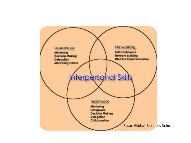 self awareness and interpersonal skills Self-awareness go to self-awareness interpersonal skills in the workplace: examples and importance related study materials.