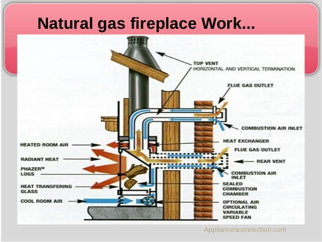 Natural gas fireplace works a lot like a gas stove