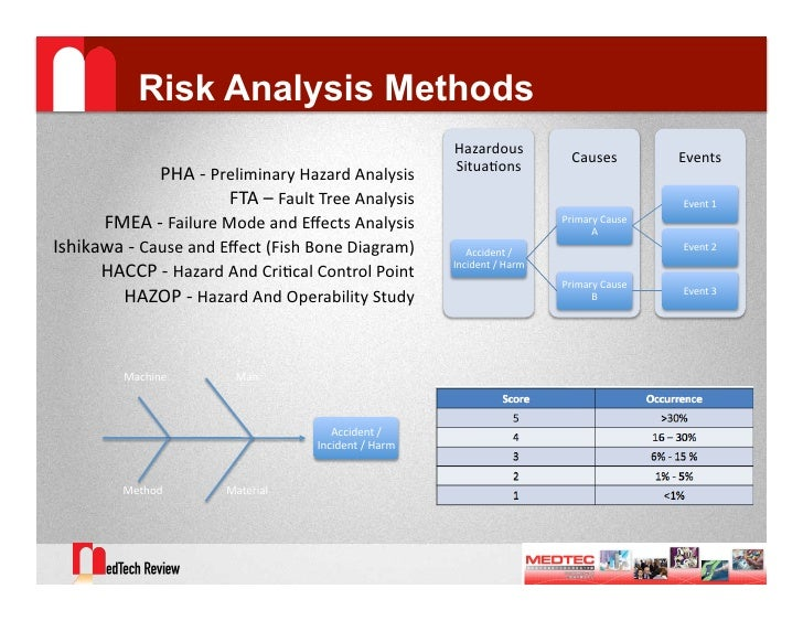 Hazard and operability study hazop