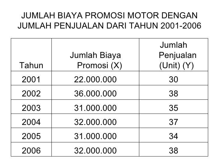 JUMLAH BIAYA PROMOSI MOTOR DENGAN JUMLAH PENJUALAN DARI TAHUN 2001-2006 38 32.000.000 2006 34 31.000.000 2005 37 32.000.00...