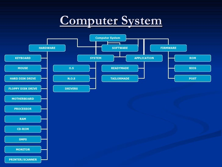 what is hardware and software pdf