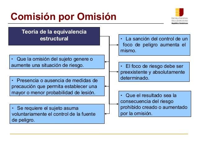 Comisión por Omisión  Teoría de la equivalencia  estructural · La sanción del control de un  foco de peligro aumenta el  m...