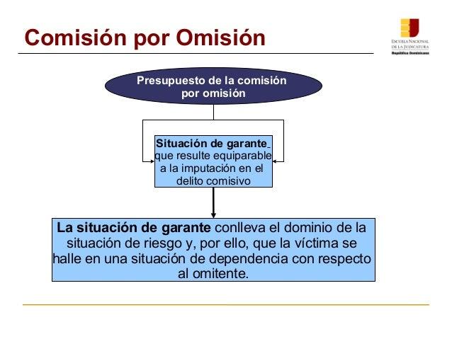 Comisión por Omisión  Presupuesto de la comisión  por omisión  Situación de garante  que resulte equiparable  a la imputac...