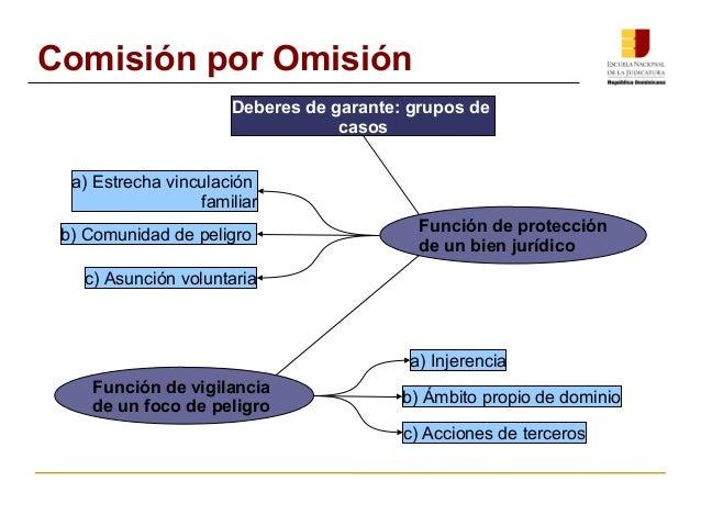 Comisión por Omisión  Deberes de garante: grupos de  casos  Función de protección  de un bien jurídico  a) Estrecha vincul...
