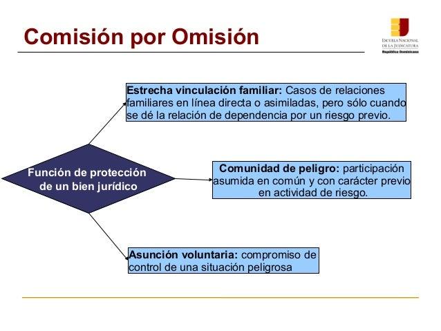 Comisión por Omisión  Estrecha vinculación familiar: Casos de relaciones  familiares en línea directa o asimiladas, pero s...