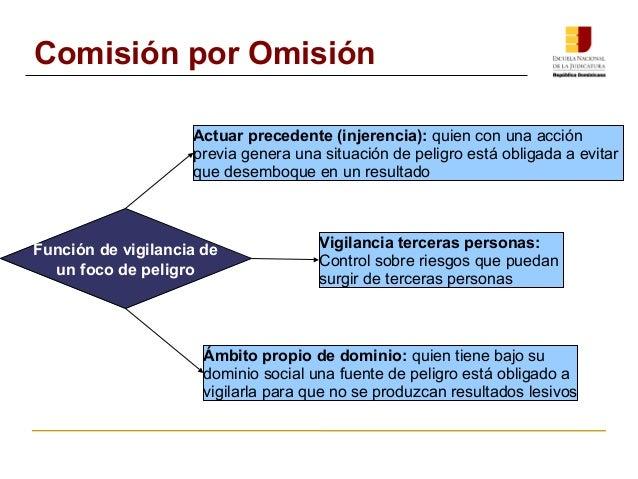 Comisión por Omisión  Actuar precedente (injerencia): quien con una acción  previa genera una situación de peligro está ob...
