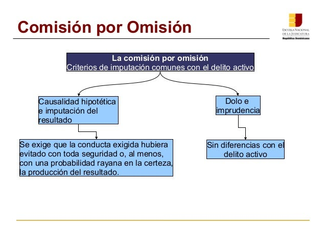 La comisión por omisión  Criterios de imputación comunes con el delito activo  Causalidad hipotética  e imputación del  re...