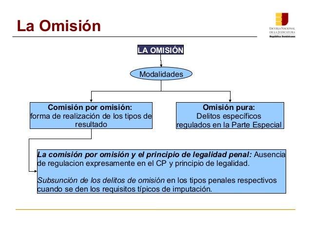 LA OMISIÓN  La Omisión  Comisión por omisión:  forma de realización de los tipos de  resultado  Modalidades  Omisión pura:...