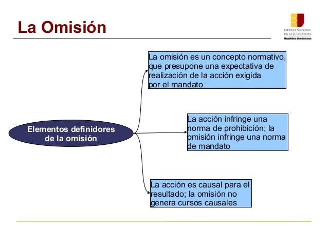 Elementos definidores  de la omisión  La omisión es un concepto normativo,  que presupone una expectativa de  realización ...