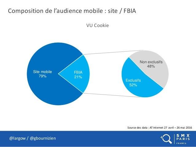Composition de l'audience mobile : site / FBIA @largow / @gbournizien Source des data : AT Internet 27 avril – 26 mai 2016...