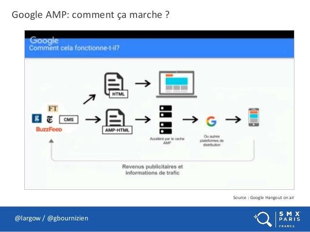 Google AMP: comment ça marche ? @largow / @gbournizien Source : Google Hangout on air