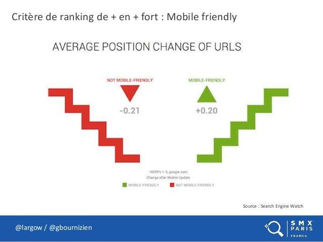 @largow / @gbournizien Critère de ranking de + en + fort : Mobile friendly Source : Search Engine Watch
