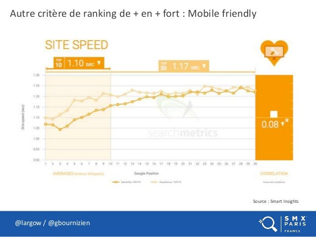 @largow / @gbournizien Autre critère de ranking de + en + fort : Mobile friendly Source : Smart Insights