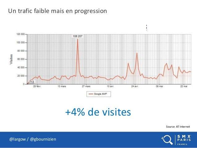 Un trafic faible mais en progression @largow / @gbournizien Source AT Internet +4% de visites