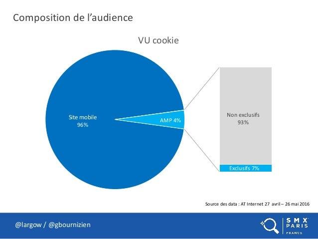 Composition de l'audience @largow / @gbournizien Source des data : AT Internet 27 avril – 26 mai 2016 Site mobile 96% Non ...