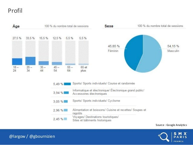 Profil @largow / @gbournizien Source : Google Analytics