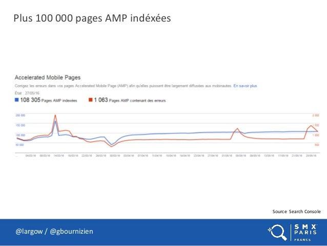 Plus 100 000 pages AMP indéxées @largow / @gbournizien Source Search Console