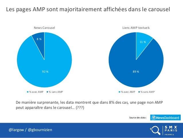 Les pages AMP sont majoritairement affichées dans le carousel @largow / @gbournizien News Carousel % avec AMP % sans AMP L...