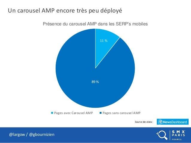 Un carousel AMP encore très peu déployé @largow / @gbournizien Présence du carousel AMP dans les SERP's mobiles Pages avec...
